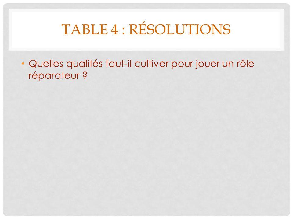 TABLE 4 : RÉSOLUTIONS Quelles qualités faut-il cultiver pour jouer un rôle réparateur ?