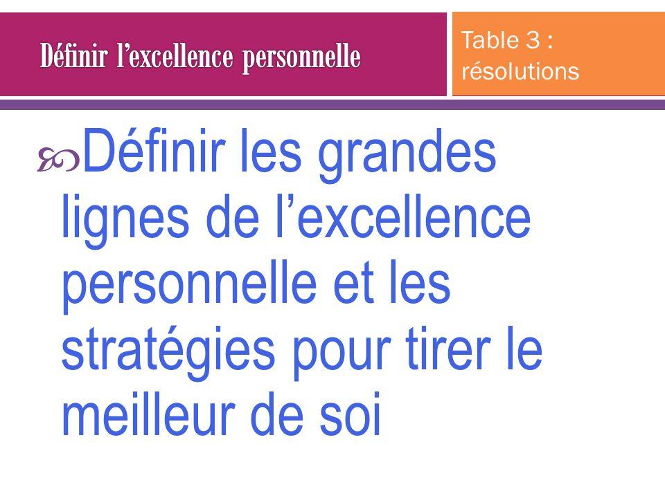 Définir les grandes lignes de lexcellence personnelle et les stratégies pour tirer le meilleur de soi Table 3 : résolutions
