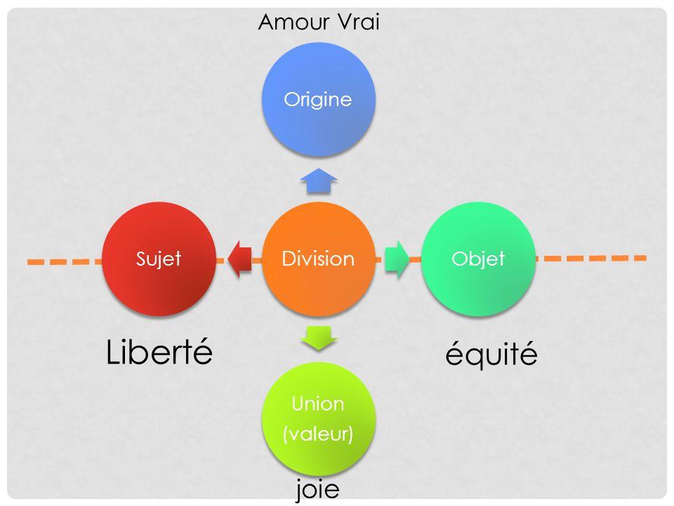 Amour Vrai joie Division OrigineObjet Union (valeur) Sujet équité Liberté