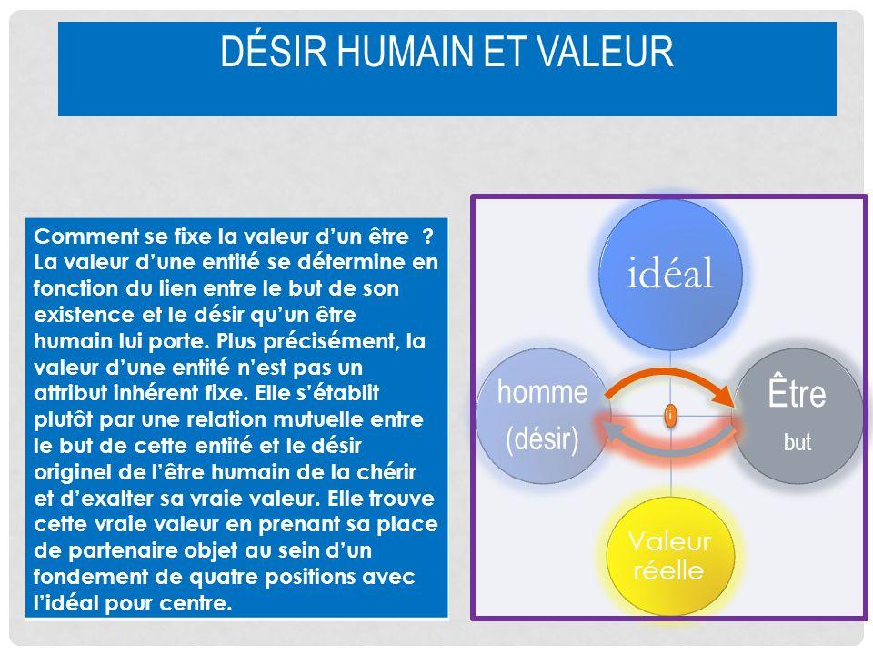 DÉSIR HUMAIN ET VALEUR Comment se fixe la valeur dun être ? La valeur dune entité se détermine en fonction du lien entre le but de son existence et le