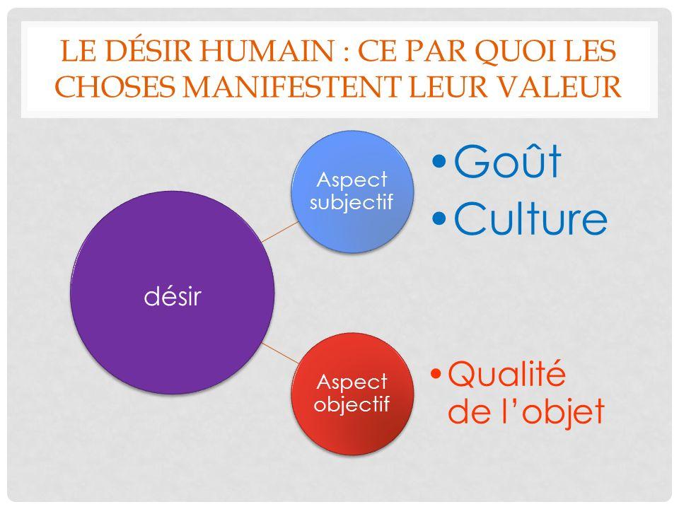 LE DÉSIR HUMAIN : CE PAR QUOI LES CHOSES MANIFESTENT LEUR VALEUR Aspect subjectif Goût Culture Aspect objectif Qualité de lobjet désir
