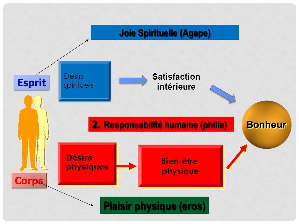 Esprit Corps Désirs spirituels Désirs spirituels Bien-être physique Bien-être physique Bonheur Joie Spirituelle (Agape) Plaisir physique (eros) 2. Res