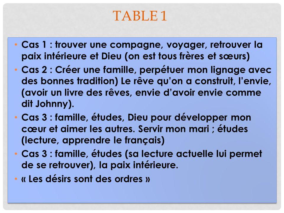 TABLE 2 : LE DÉSIR HEUREUX A quelles conditions êtes-vous heureux daccomplir vos désirs .
