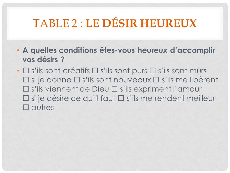 TABLE 2 : LE DÉSIR HEUREUX A quelles conditions êtes-vous heureux daccomplir vos désirs ? sils sont créatifs sils sont purs sils sont mûrs si je donne