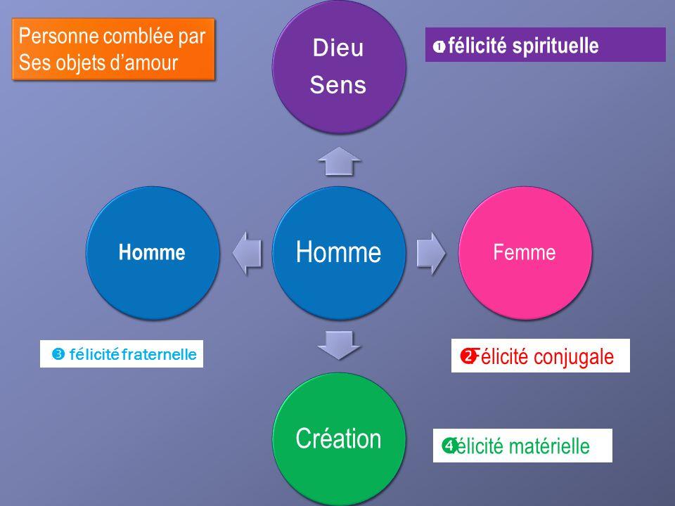Homme Dieu Sens Femme Création Homme I félicité spirituelle Félicité conjugale félicité fraternelle félicité matérielle Personne comblée par Ses objet