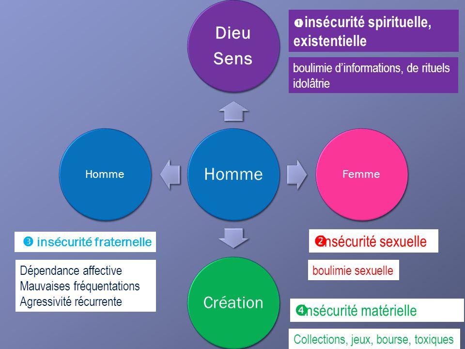 Homme Dieu Sens Femme Création Homme I insécurité spirituelle, existentielle insécurité sexuelle insécurité fraternelle Insécurité matérielle boulimie