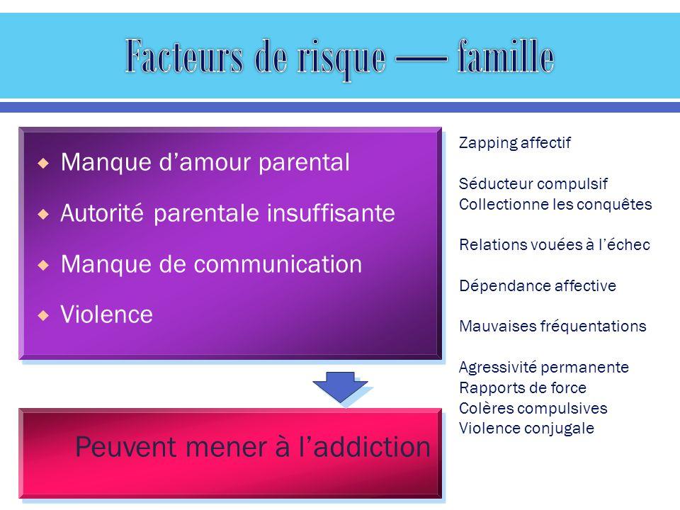 Manque damour parental Autorité parentale insuffisante Manque de communication Violence Peuvent mener à laddiction Zapping affectif Séducteur compulsi