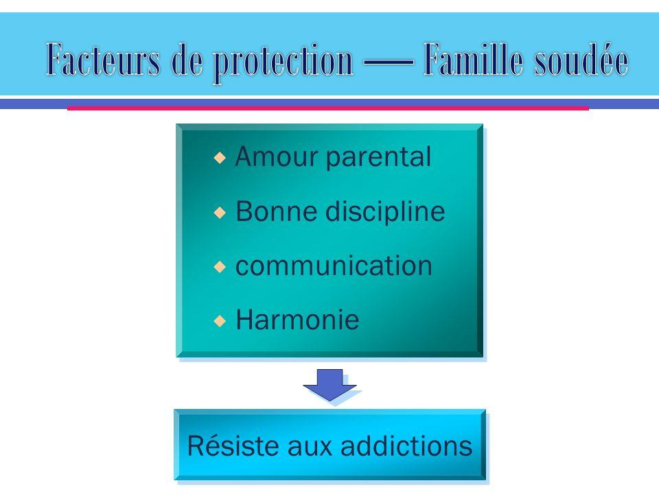 Amour parental Bonne discipline communication Harmonie Résiste aux addictions