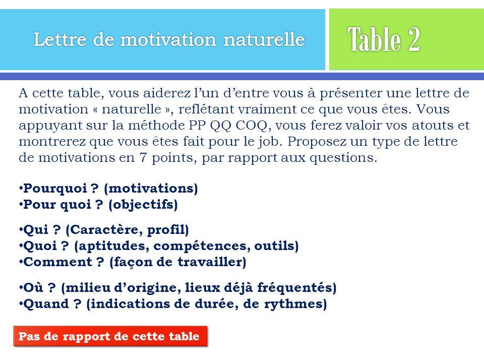 A cette table, vous aiderez lun dentre vous à présenter une lettre de motivation « naturelle », reflétant vraiment ce que vous êtes. Vous appuyant sur