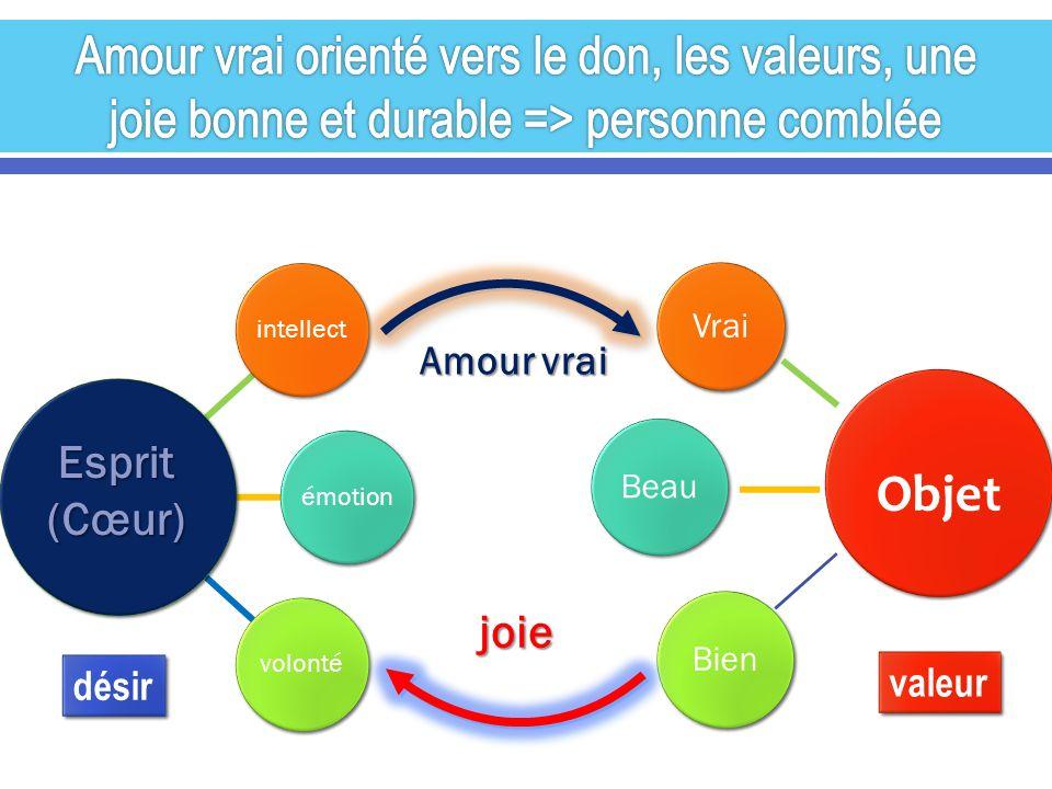 intellectémotionvolonté Objet Vrai BeauBien Esprit(Cœur) Amour vrai joie désir valeur