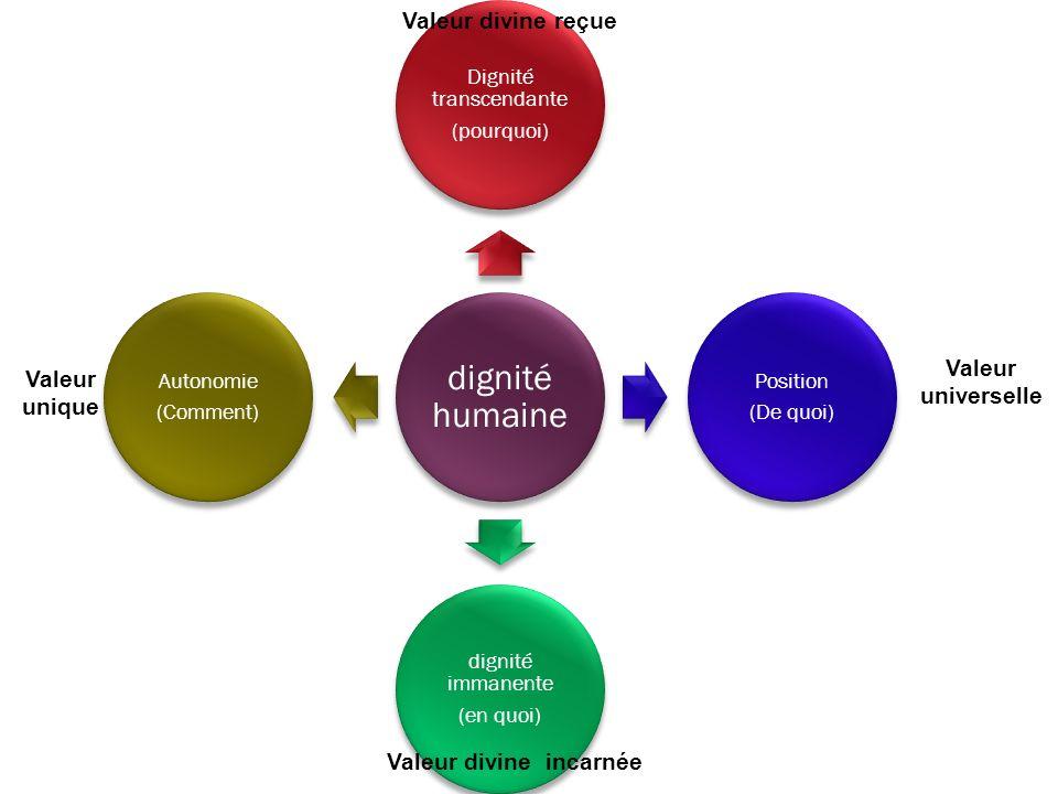 dignité humaine Dignité transcendante (pourquoi) Position (De quoi) dignité immanente (en quoi) Autonomie (Comment) Valeur divine reçue Valeur divine