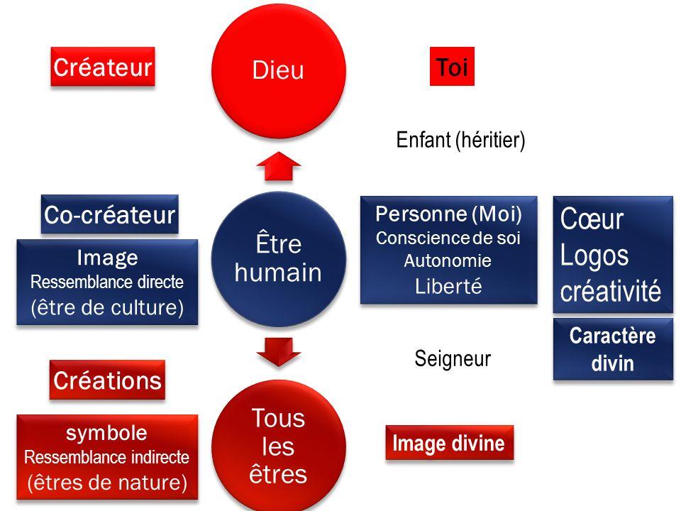 Être humain Dieu Tous les êtres Image Ressemblance directe (être de culture) Image Ressemblance directe (être de culture) symbole Ressemblance indirec