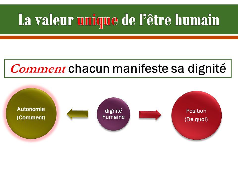 dignité humaine Position (De quoi) Autonomie (Comment) Comment chacun manifeste sa dignité
