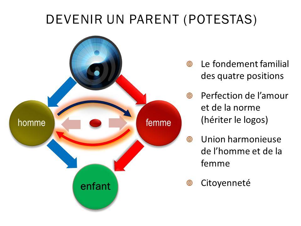 DEVENIR UN PARENT (POTESTAS) femme enfant homme Le fondement familial des quatre positions Perfection de lamour et de la norme (hériter le logos) Unio
