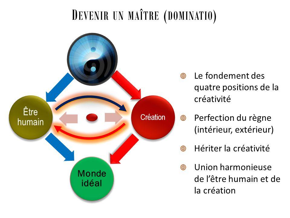 D EVENIR UN MAÎTRE ( DOMINATIO ) Création Monde idéal Être humain Le fondement des quatre positions de la créativité Perfection du règne (intérieur, e