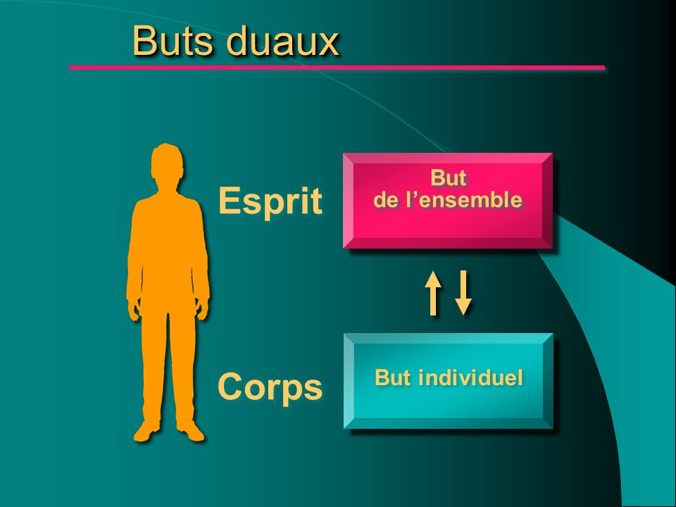 But de lensemble But de lensemble Esprit Corps But individuel Buts duaux