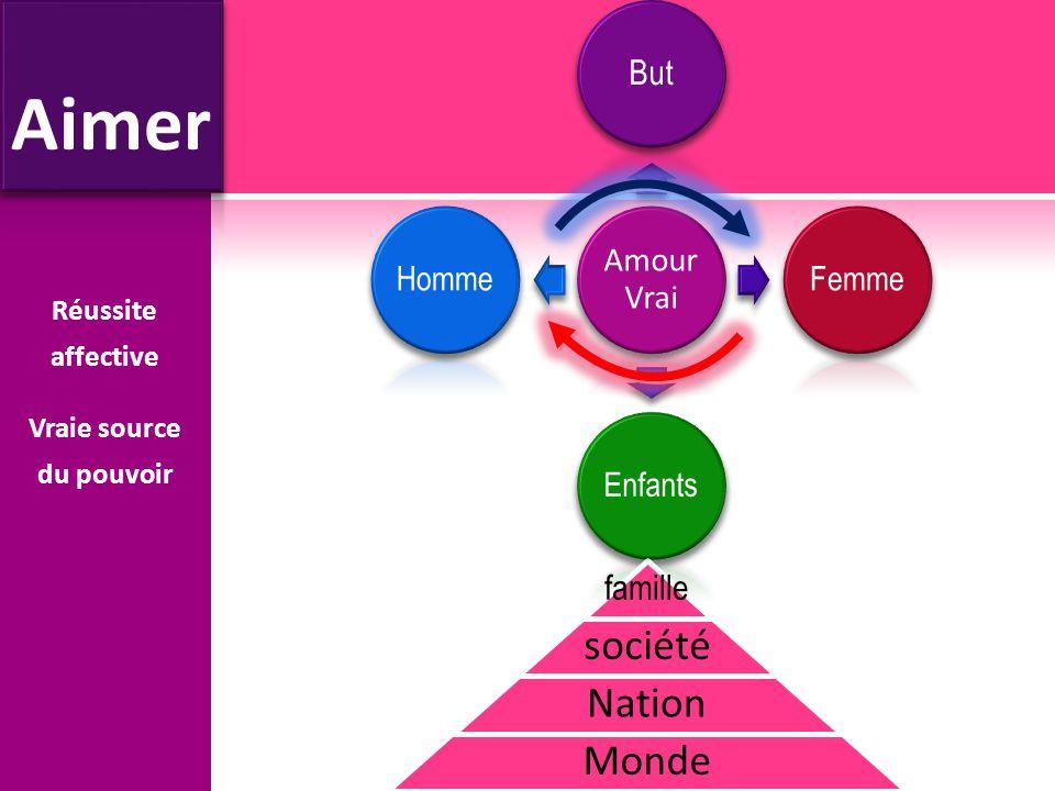 Amour Vrai But FemmeEnfantsHomme Réussite affective Vraie source du pouvoir famille société Nation Monde