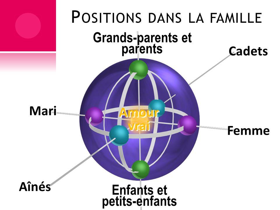 P OSITIONS DANS LA FAMILLE Femme Amour vrai Aînés Enfants et petits-enfants Enfants et petits-enfants Cadets Grands-parents et parents Mari