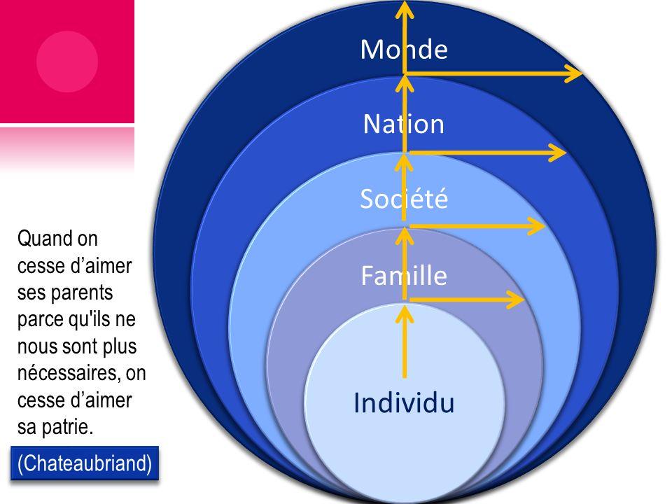 Monde Nation Société Famille Individu Quand on cesse daimer ses parents parce qu'ils ne nous sont plus nécessaires, on cesse daimer sa patrie.