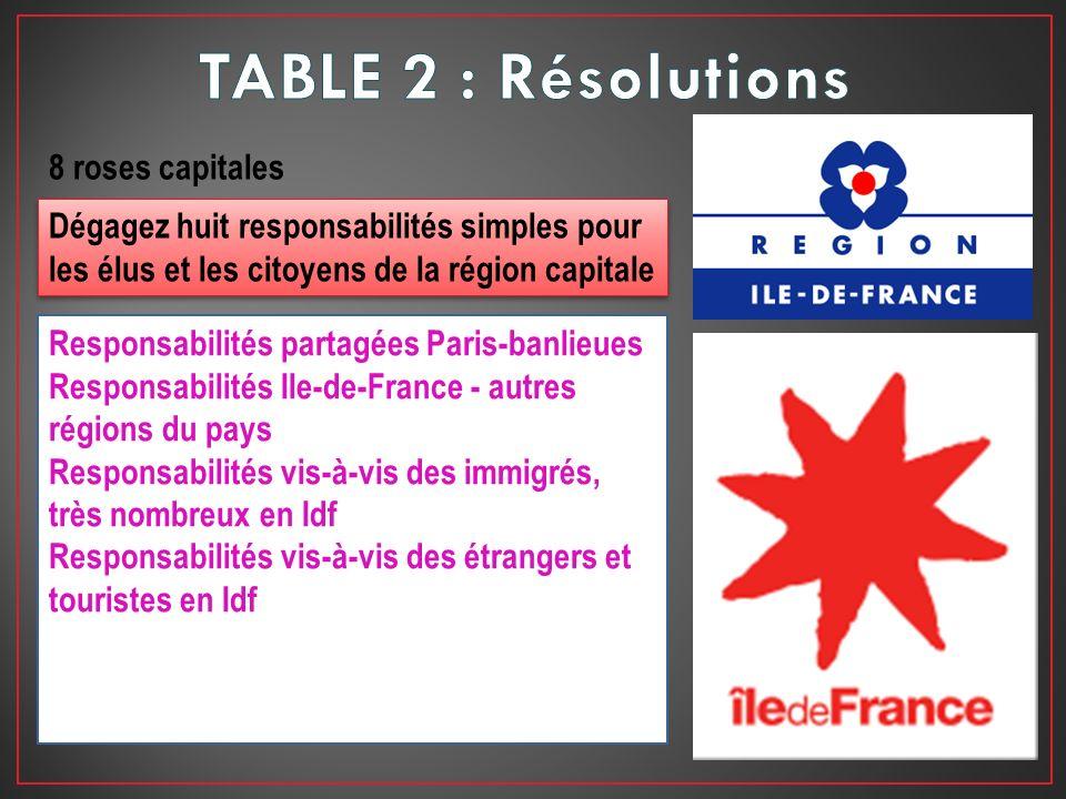 Responsabilités partagées Paris-banlieues Responsabilités Ile-de-France - autres régions du pays Responsabilités vis-à-vis des immigrés, très nombreux