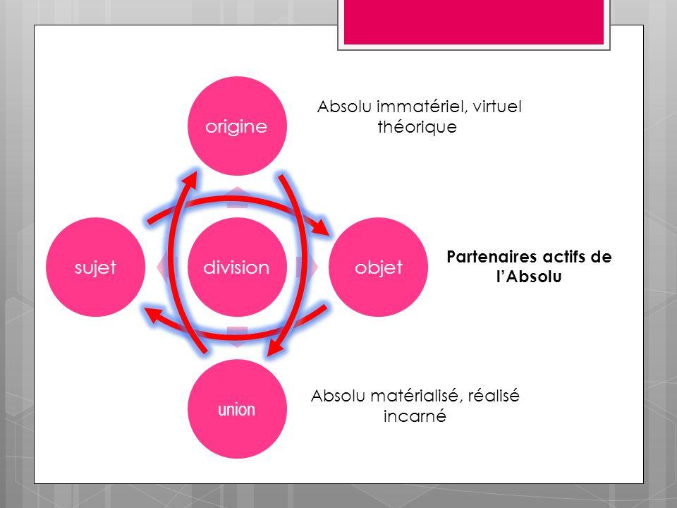 divisionorigineobjet union sujet Absolu immatériel, virtuel théorique Absolu matérialisé, réalisé incarné Partenaires actifs de lAbsolu