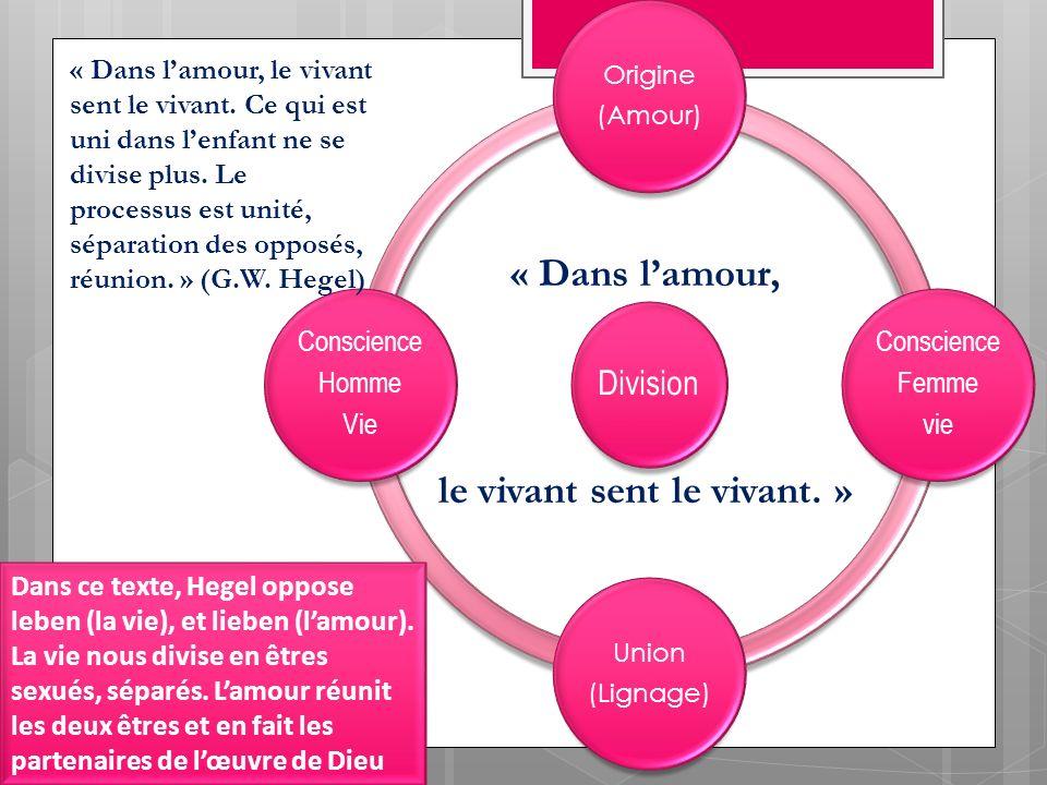 Division Origine (Amour) Conscience Femme vie Union (Lignage) Conscience Homme Vie « Dans lamour, le vivant sent le vivant. Ce qui est uni dans lenfan