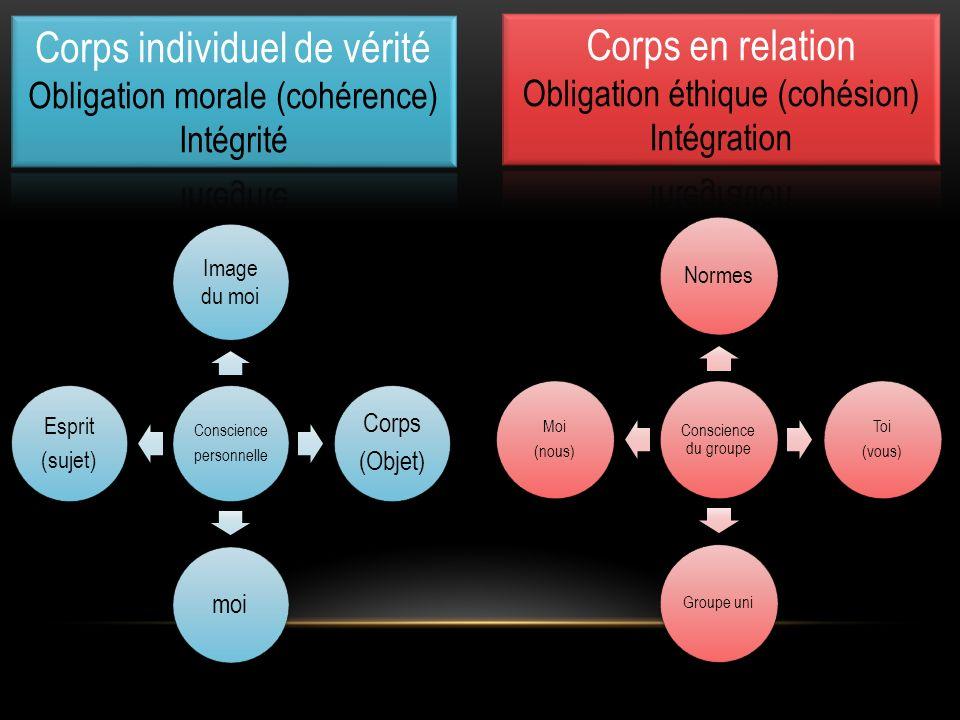 Conscience personnelle Image du moi Corps (Objet) moi Esprit (sujet) Conscience du groupe Normes Toi (vous) Groupe uni Moi (nous)