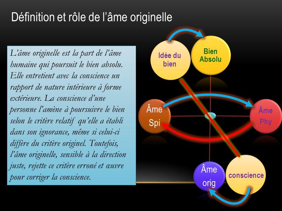 Définition et rôle de lâme originelle i Bien Absolu Âme Phy Âme orig Âme Spi Lâme originelle est la part de lâme humaine qui poursuit le bien absolu.