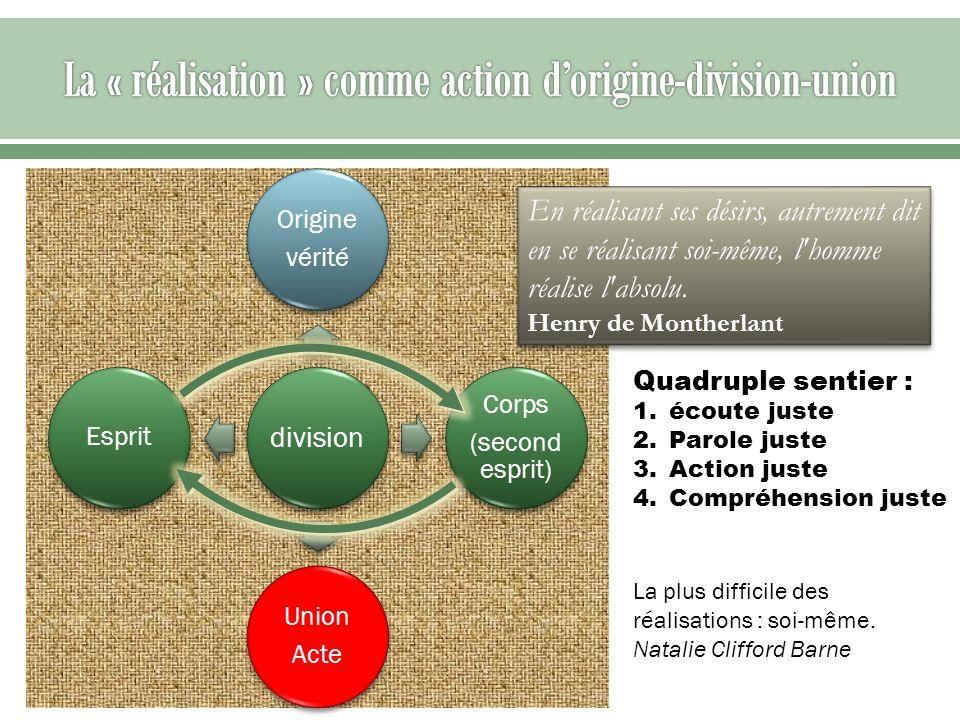 division Origine vérité Corps (second esprit) Union Acte Esprit Quadruple sentier : 1.écoute juste 2.Parole juste 3.Action juste 4.Compréhension juste