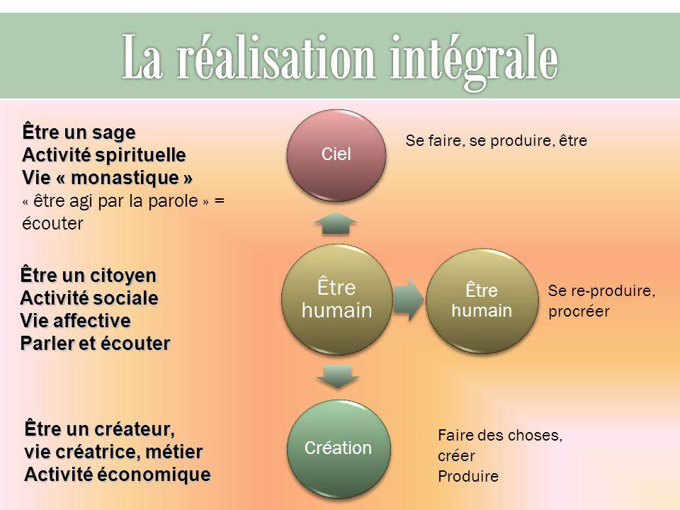 Être humain Ciel Être humain Création Faire des choses, créer Produire Se faire, se produire, être Être un sage Activité spirituelle Vie « monastique