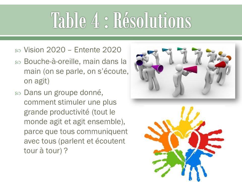 Vision 2020 – Entente 2020 Bouche-à-oreille, main dans la main (on se parle, on sécoute, on agit) Dans un groupe donné, comment stimuler une plus gran