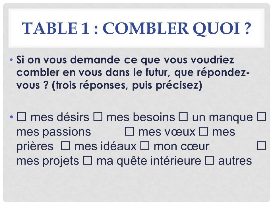 TABLE 1 : COMBLER QUOI ? Si on vous demande ce que vous voudriez combler en vous dans le futur, que répondez- vous ? (trois réponses, puis précisez) m