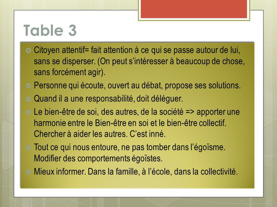 Table 3 Citoyen attentif= fait attention à ce qui se passe autour de lui, sans se disperser. (On peut sintéresser à beaucoup de chose, sans forcément