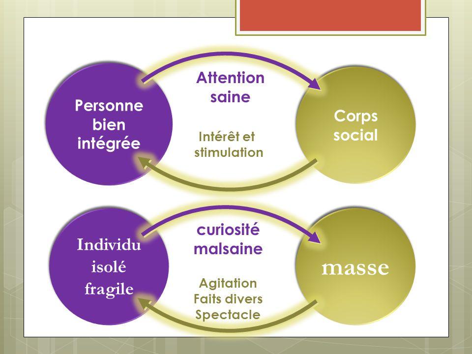 Personne bien intégrée Personne bien intégrée Corps social Attention saine Intérêt et stimulation masse Individu isolé fragile Individu isolé fragile