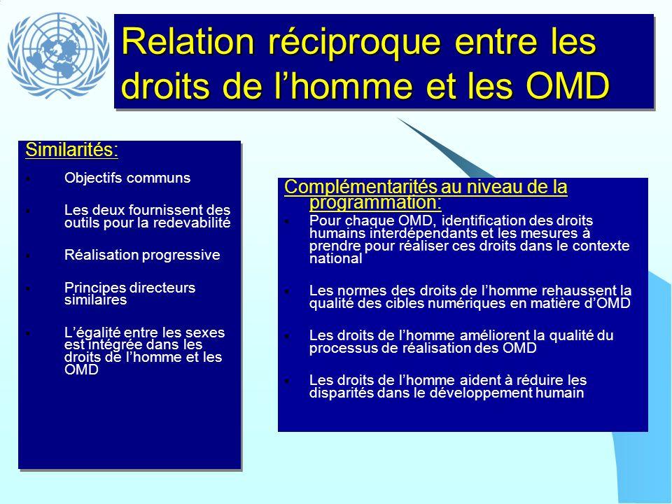 Relation réciproque entre les droits de lhomme et les OMD Similarités: Objectifs communs Les deux fournissent des outils pour la redevabilité Réalisat