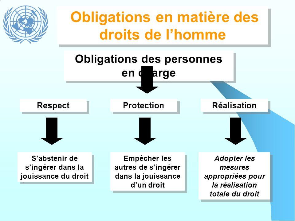 Obligations en matière des droits de lhomme Obligations des personnes en charge Respect Protection Réalisation Empêcher les autres de singérer dans la