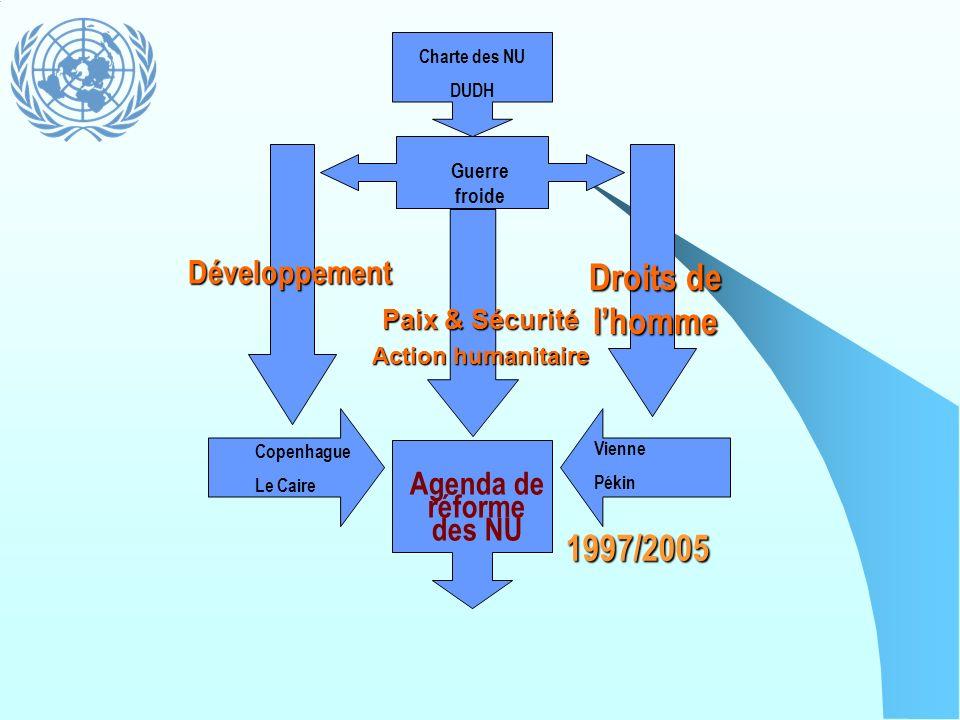 Charte des NU DUDH Guerre froide Développement Droits de lhomme Copenhague Le Caire Vienne Pékin Agenda de réforme des NU 1997/2005 Paix & Sécurité Ac