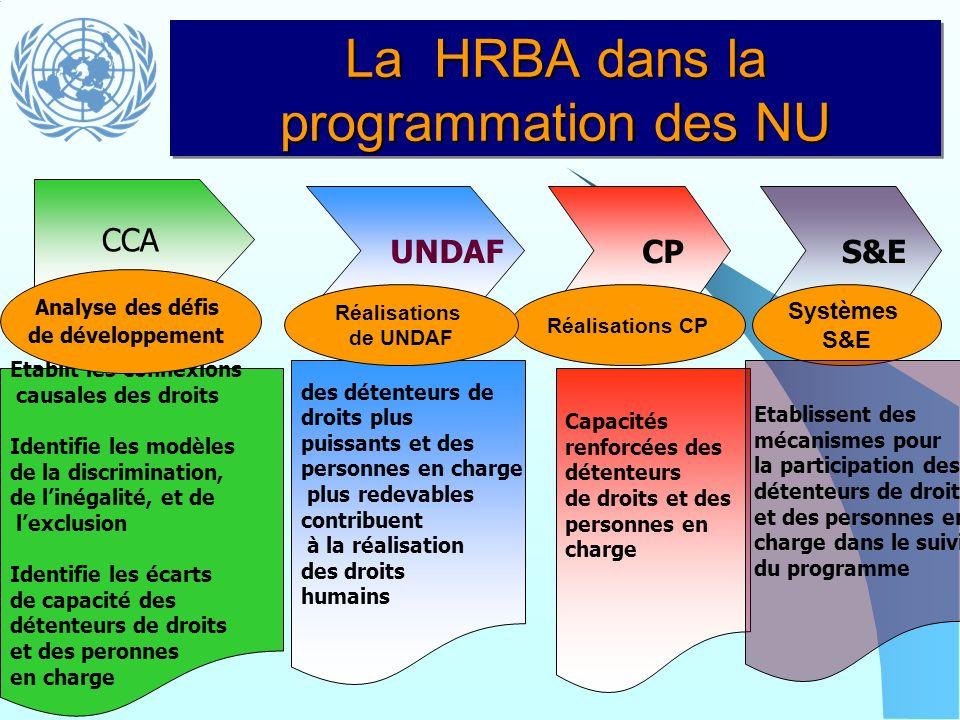 La HRBA dans la programmation des NU CCA UNDAF CP Capacités renforcées des détenteurs de droits et des personnes en charge Réalisations CP Etablit les