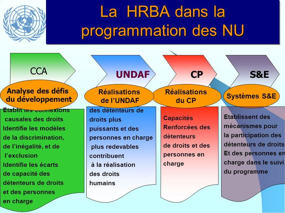 La HRBA dans la programmation des NU CCA UNDAF CP Capacités Renforcées des détenteurs de droits et des personnes en charge Réalisations du CP Etablit