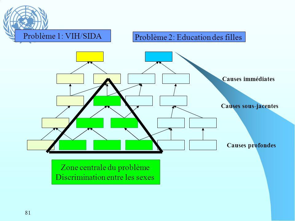 81 Causes immédiates Causes sous-jacentes Causes profondes Problème 1: VIH/SIDA Problème 2: Education des filles Zone centrale du problème Discriminat