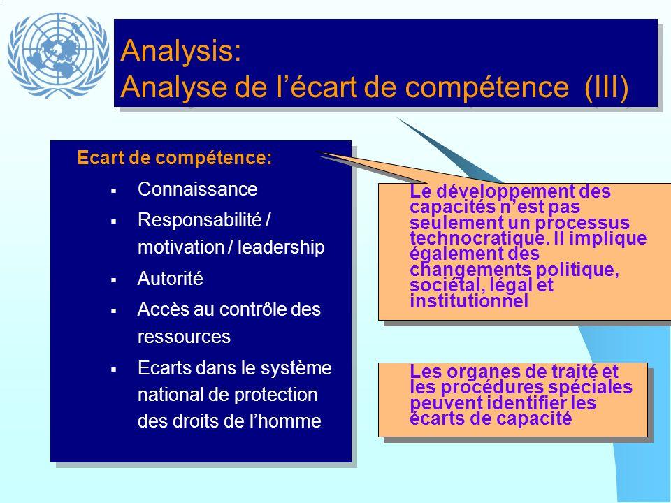 Analysis: Analyse de lécart de compétence (III) Ecart de compétence: Connaissance Responsabilité / motivation / leadership Autorité Accès au contrôle