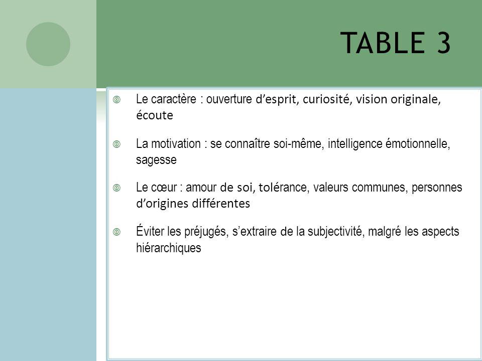 TABLE 3 Le caractère : ouverture desprit, curiosité, vision originale, écoute La motivation : se connaître soi-même, intelligence émotionnelle, sagess