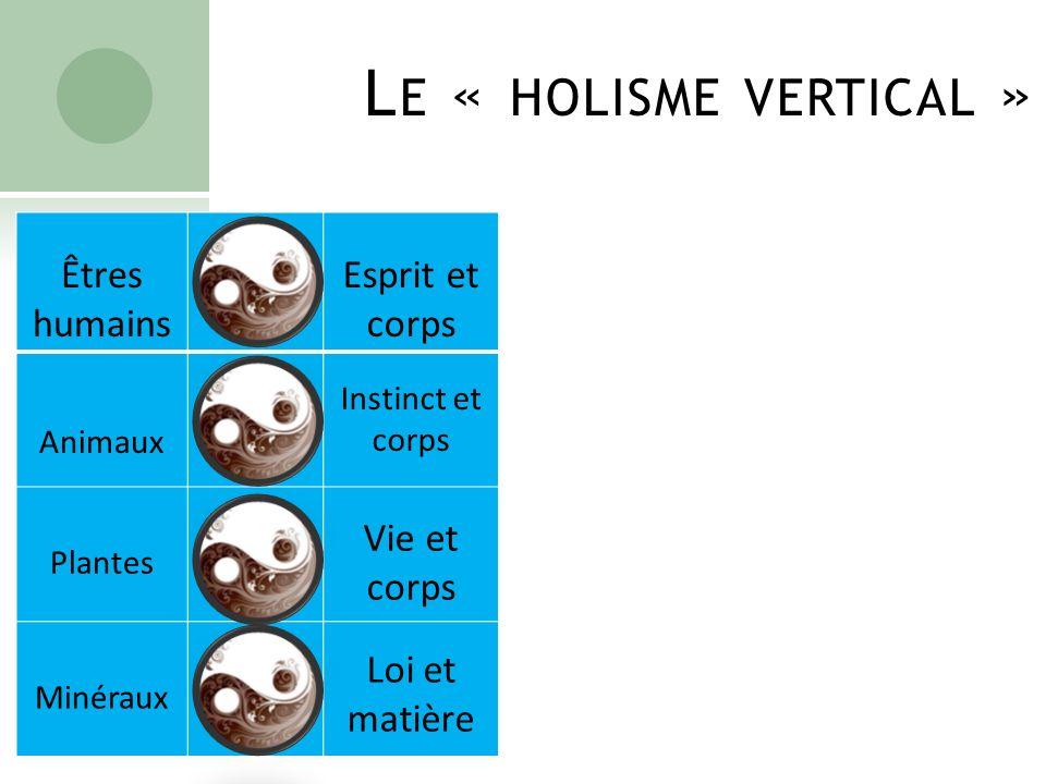 L E « HOLISME VERTICAL » Êtres humains Esprit et corps Animaux Instinct et corps Plantes Vie et corps Minéraux Loi et matière