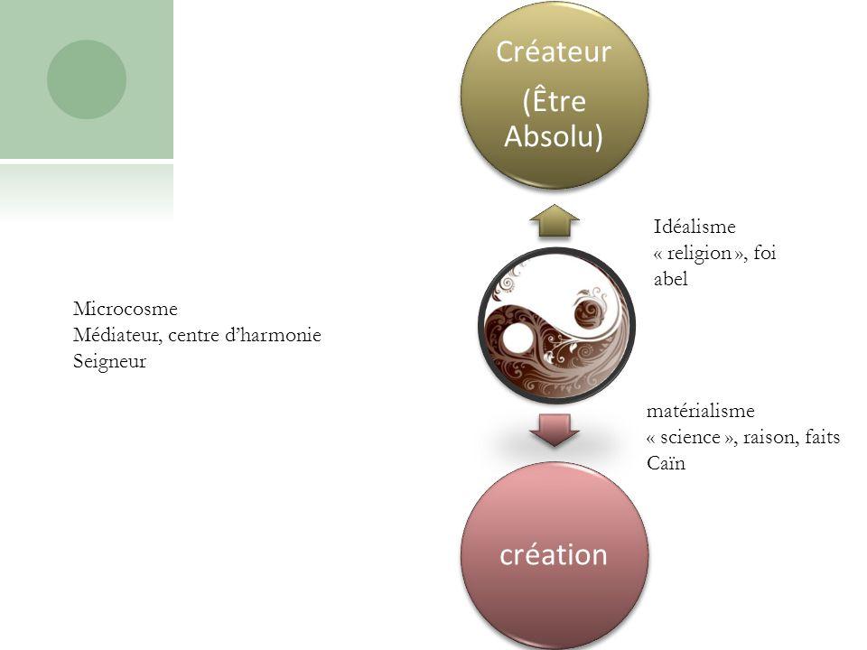 Être humain Créateur (Être Absolu) création Idéalisme « religion », foi abel Microcosme Médiateur, centre dharmonie Seigneur matérialisme « science », raison, faits Caïn