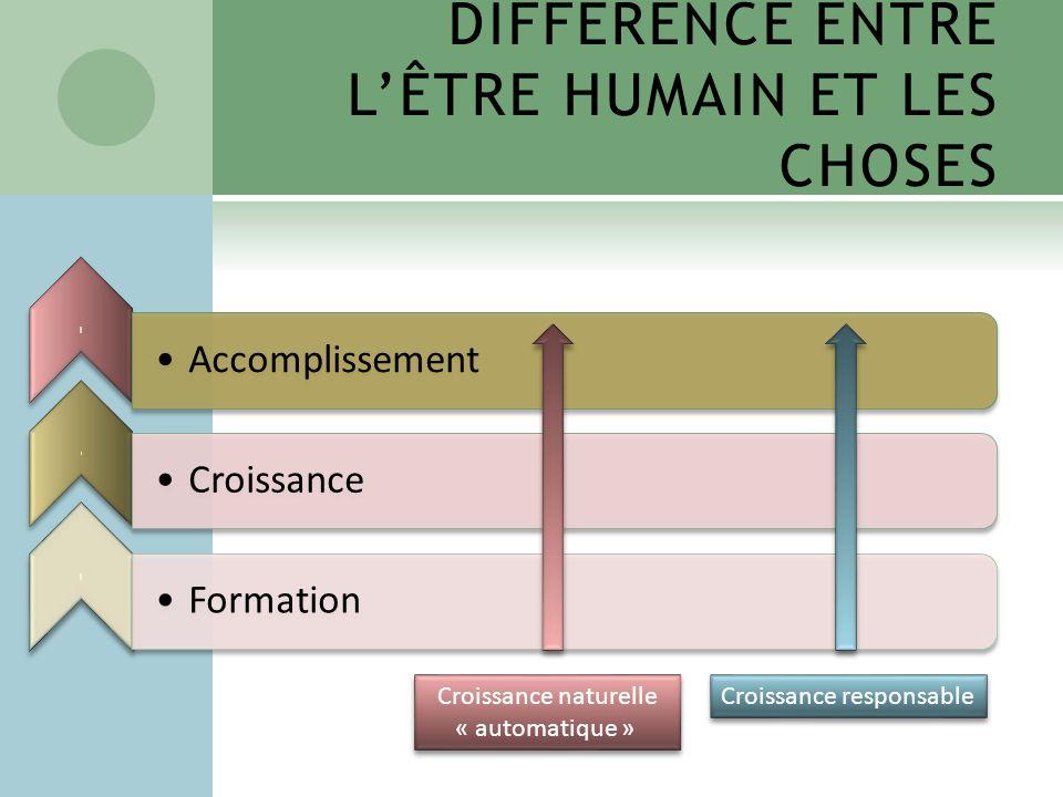 DIFFÉRENCE ENTRE LÊTRE HUMAIN ET LES CHOSES l Accomplissement l Croissance l Formation Croissance naturelle « automatique » Croissance naturelle « automatique » Croissance responsable