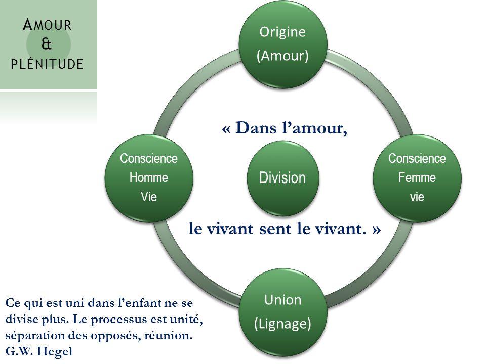 Division Origine (Amour) Conscience Femme vie Union (Lignage) Conscience Homme Vie A MOUR & PLÉNITUDE Ce qui est uni dans lenfant ne se divise plus. L