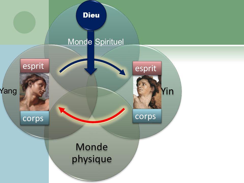 Yin Monde physique Yang Dieu Monde Spirituel esprit corps