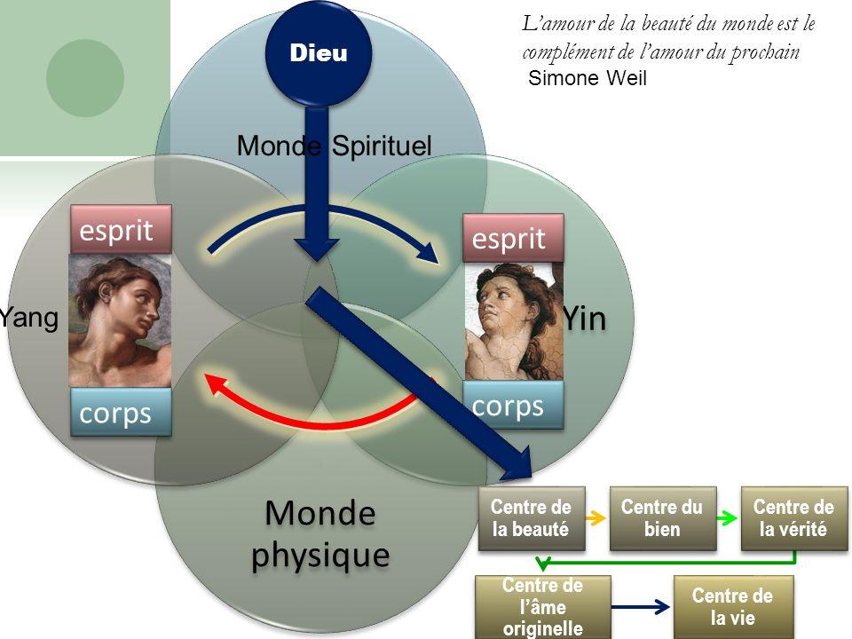 Lamour de la beauté du monde est le complément de lamour du prochain Simone Weil Yin Monde physique Yang Centre de la beauté Centre du bien Centre de