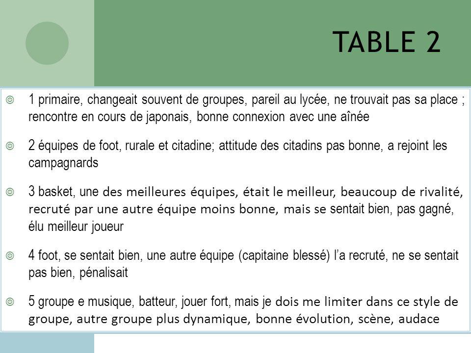TABLE 2 1 primaire, changeait souvent de groupes, pareil au lycée, ne trouvait pas sa place ; rencontre en cours de japonais, bonne connexion avec une