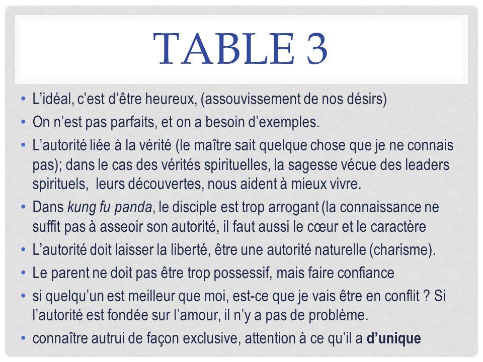 TABLE 3 Lidéal, cest dêtre heureux, (assouvissement de nos désirs) On nest pas parfaits, et on a besoin dexemples. Lautorité liée à la vérité (le maît